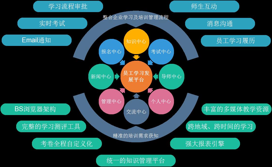 深圳学习平台软件联系电话/华南学习平台效果好/广州市正成信息科技有限公司