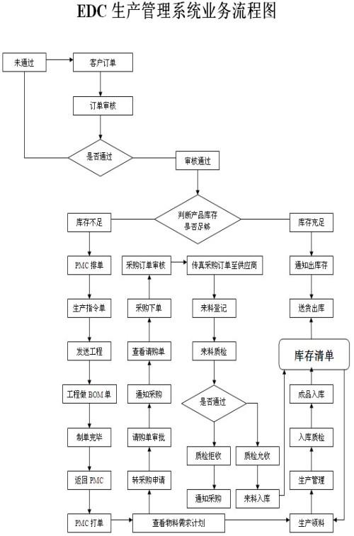 ERP系统供应商有哪些 电子烟行业ERP 深圳市宏拓新软件有限公司