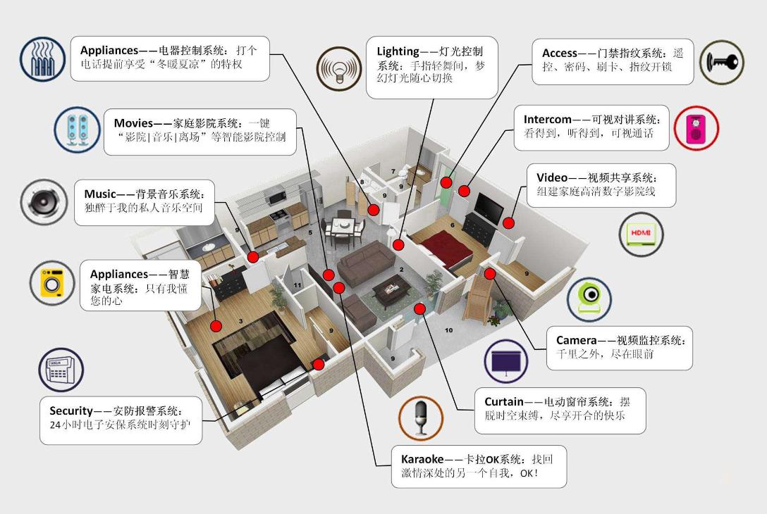 别墅公寓智能家居装修公司 新型装修材料建材商城 中山市大户家居有限公司