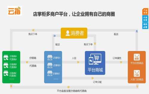 移动电商 佛山市亿动网络有限公司