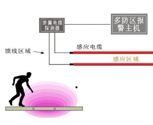 网络电子围栏报警器/新疆十户联防/北京神州太讯科技有限公司