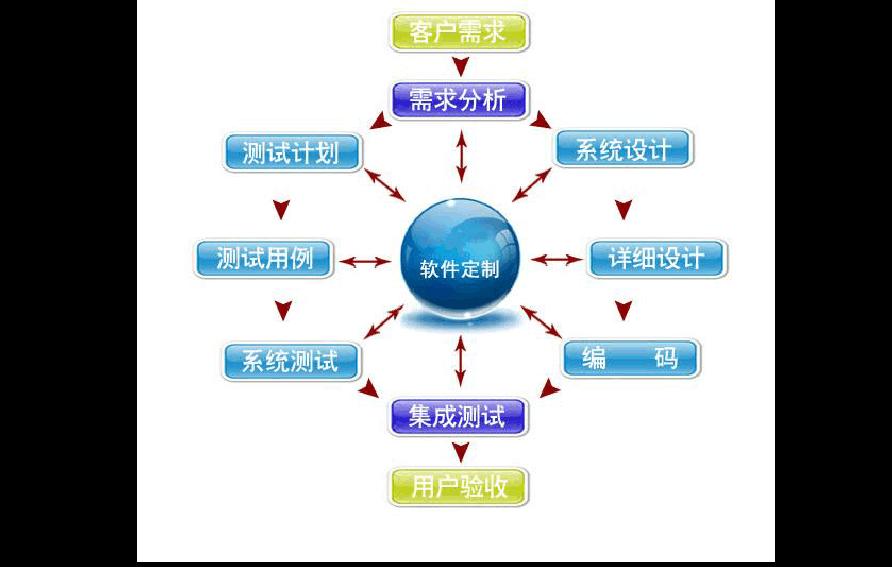 济南定制开辟公司 鼎捷客服德律风 济南鲲鹏软件无限公司