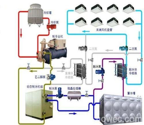 汕尾中央空调安装 深圳蓄冷蓄冰中央空调空调净化中央空调设计