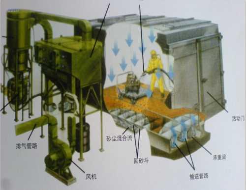 优质喷砂房厂家 专业喷砂房安装 东台市迅驰机械制造有限公司
