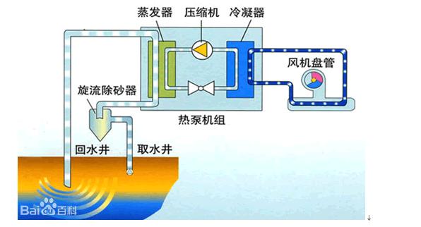 地源热泵品牌排行榜-徐州Mammoth美意地源热泵-徐州TRANE特灵地源热泵