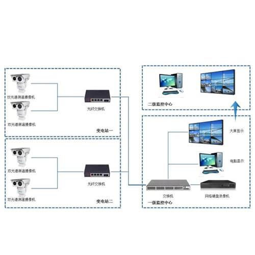 电力监控测温解决方案供应商 远距离激光摄像机监控范围 深圳华瑞通科技有限公司