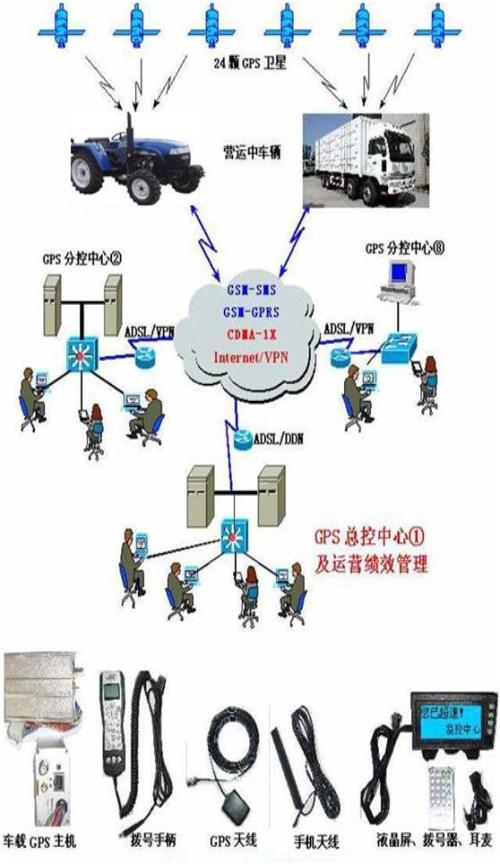 工程机械农机车辆网信息管理系统-温室大棚智能控制系统介绍-天宸北斗卫星导航技术(天津)有限公司
