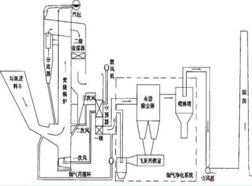 医疗垃圾焚烧炉价格_知名自动式炼油锅定制_广州辛德功信息有限公司