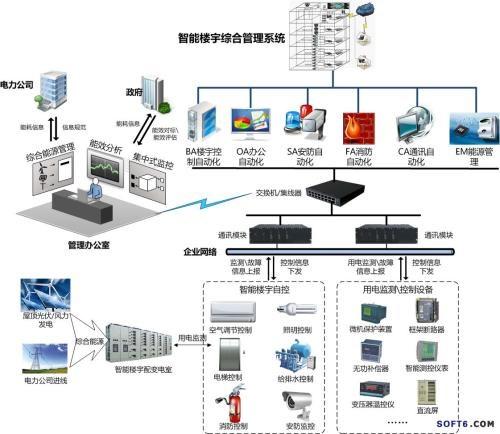 一卡通弱电系统 雄安一卡通 天津宇宏电子工程有限公司