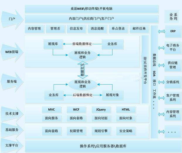 业务零碎软件开辟平台_成熟的软件开辟平台框架_深圳市华晨信息技能无限公司
