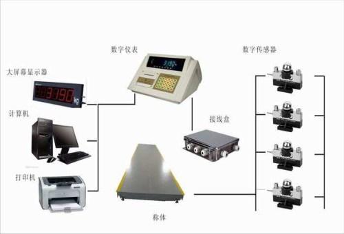 物联网地磅供应厂家-惠州地磅单-惠州市衡王称重设备有限公司