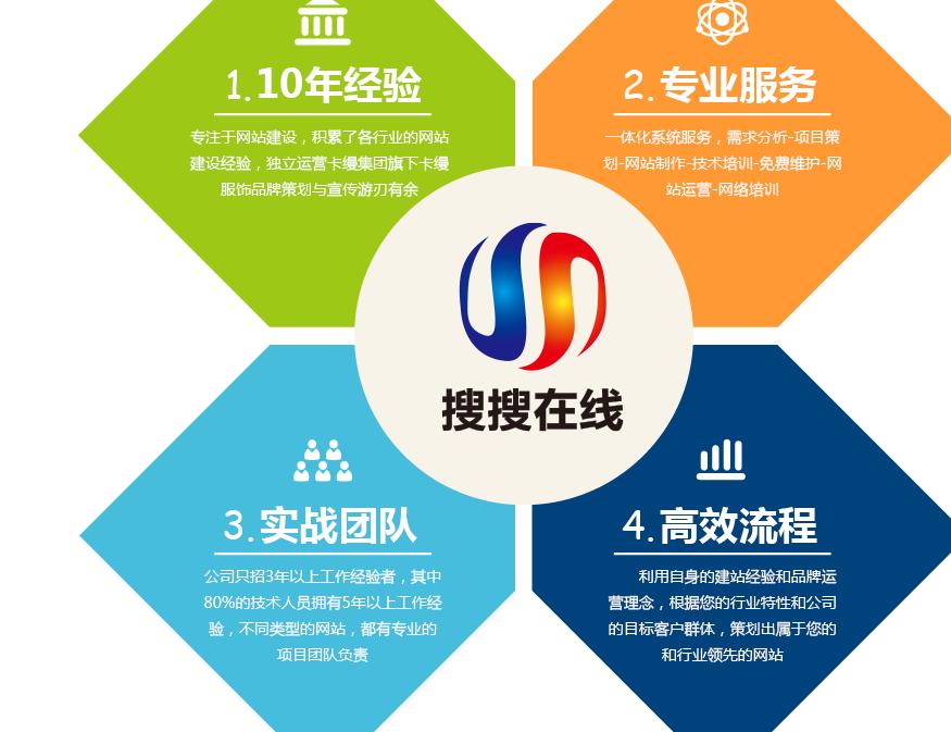 专业竞价推广公司 360竞价服务 深圳市网商汇信息技术有限公司