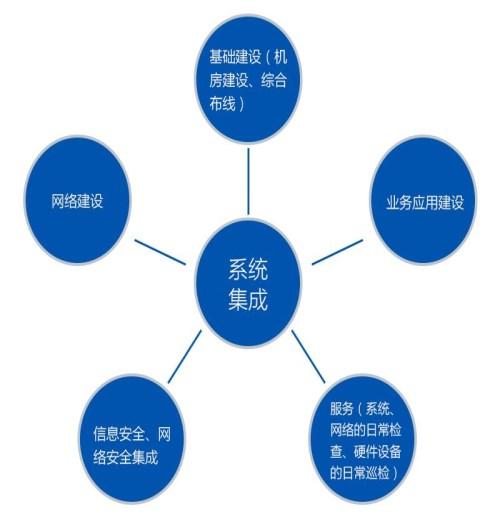 系统集成公司-综合布线厂家-兰州领新网络信息科技有限公司