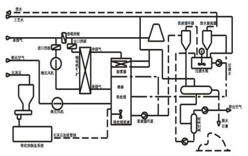 油烟废气处理厂家_百业信息网